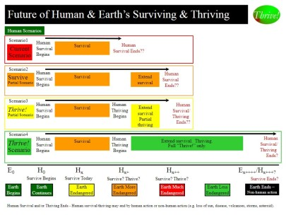 Alternative Futures for Human and Earth's Surviving and Thriving
