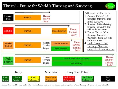 Thrive - Alternative Futures - world 082814
